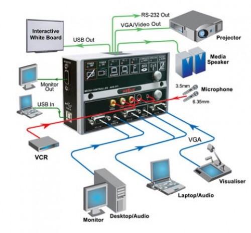 Controlador de Aula AVS311